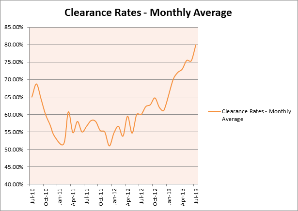 20130731_Clearance_Rates_Graph