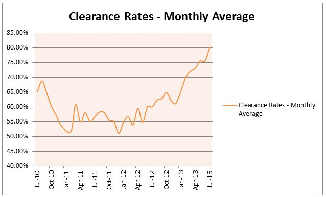 Clearance Rates - graph JPG