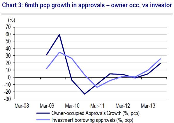 approvals growth 2013