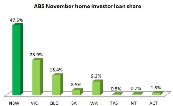 2014 NOV ABS Home investor loan share