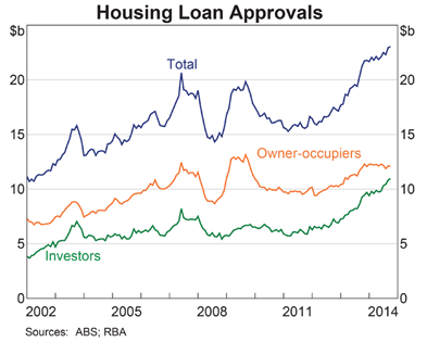 ABS housing loan approvals 2014