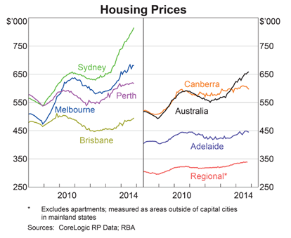 Housing prices 2014
